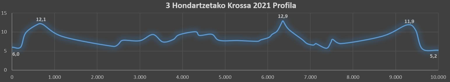 3 Hondartzetako Krossa 2021 profila