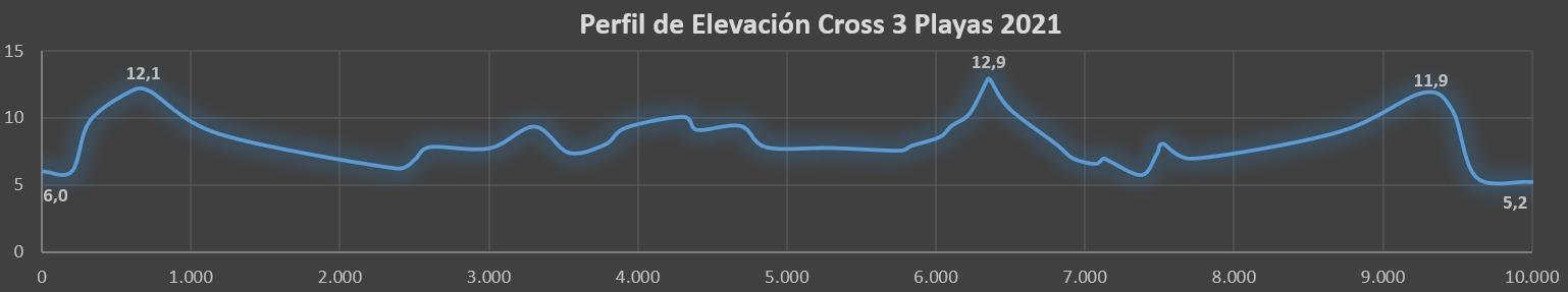 Perfil Cross 3 Playas 2021